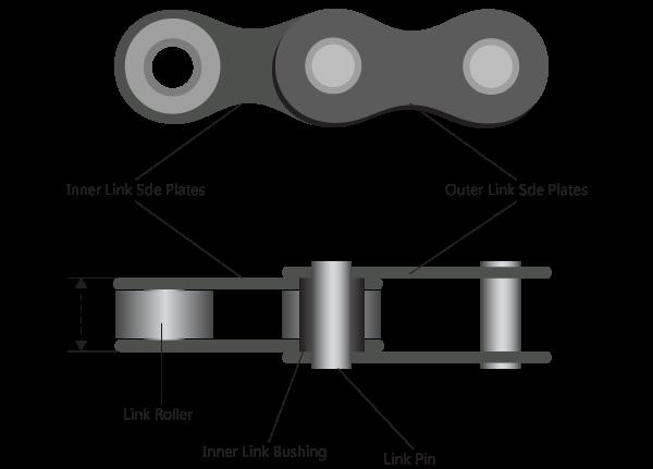 Design of Roller Chain