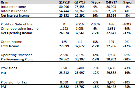 HDFC Ltd Q1FY18 earnings: In line quarter; Higher tax outgo leads to miss on reported profits