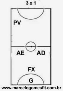 Sistemas Táticos do Futsal 3x1