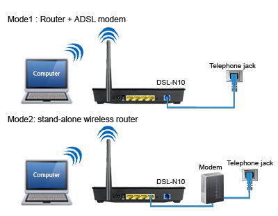 Difference Between DSL and ADSL Routar