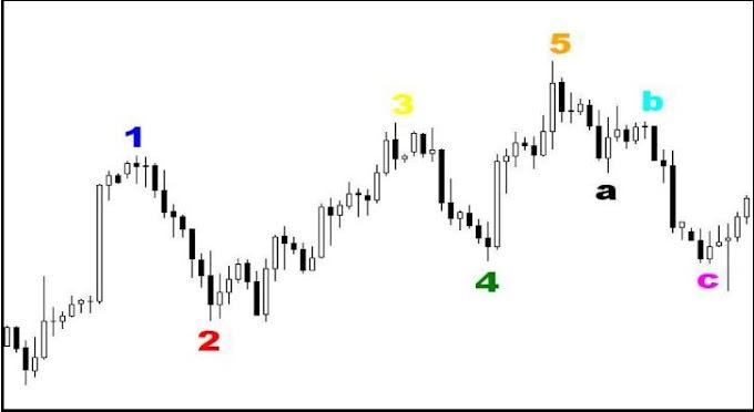 Aplikasikan Teori Elliot Wave ke dalam Real Chart