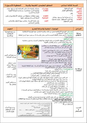 مذكرات الأسبوع الأول من المقطع الرابع مادة اللغة العربية السنة الثالثة إبتدائي الجيل الثاني