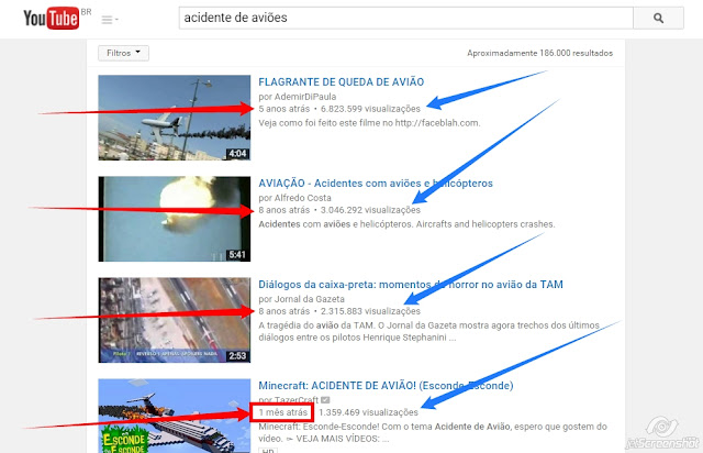 Como funciona algoritmo do Youtube