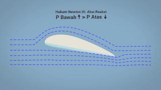 kenapa bentuk sayap pesawat bentuknya melengkung, rahasia sayap pesawat