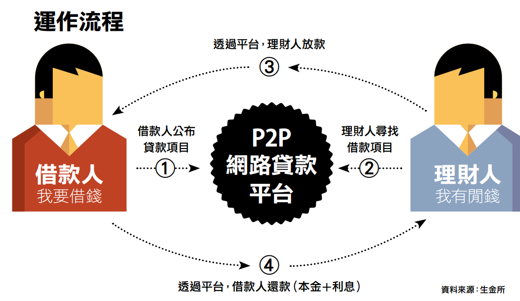 4張圖!一次搞懂網路金融的商業模式|數位時代