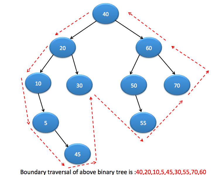 Data Structure and algorithm interview questions in java