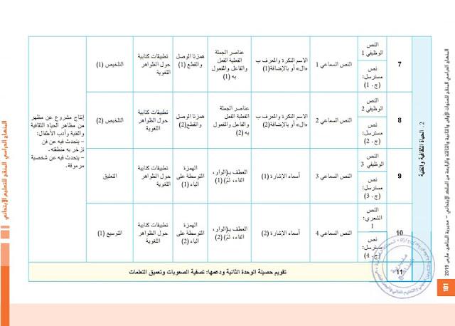 البرنامج السنوي لمادة اللغة العربية للمستوى الرابع وفق المنهاج الجديد
