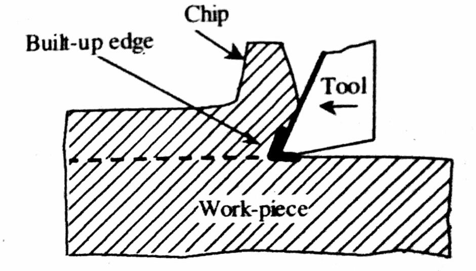 4 Coolant Should Be Used While Machining