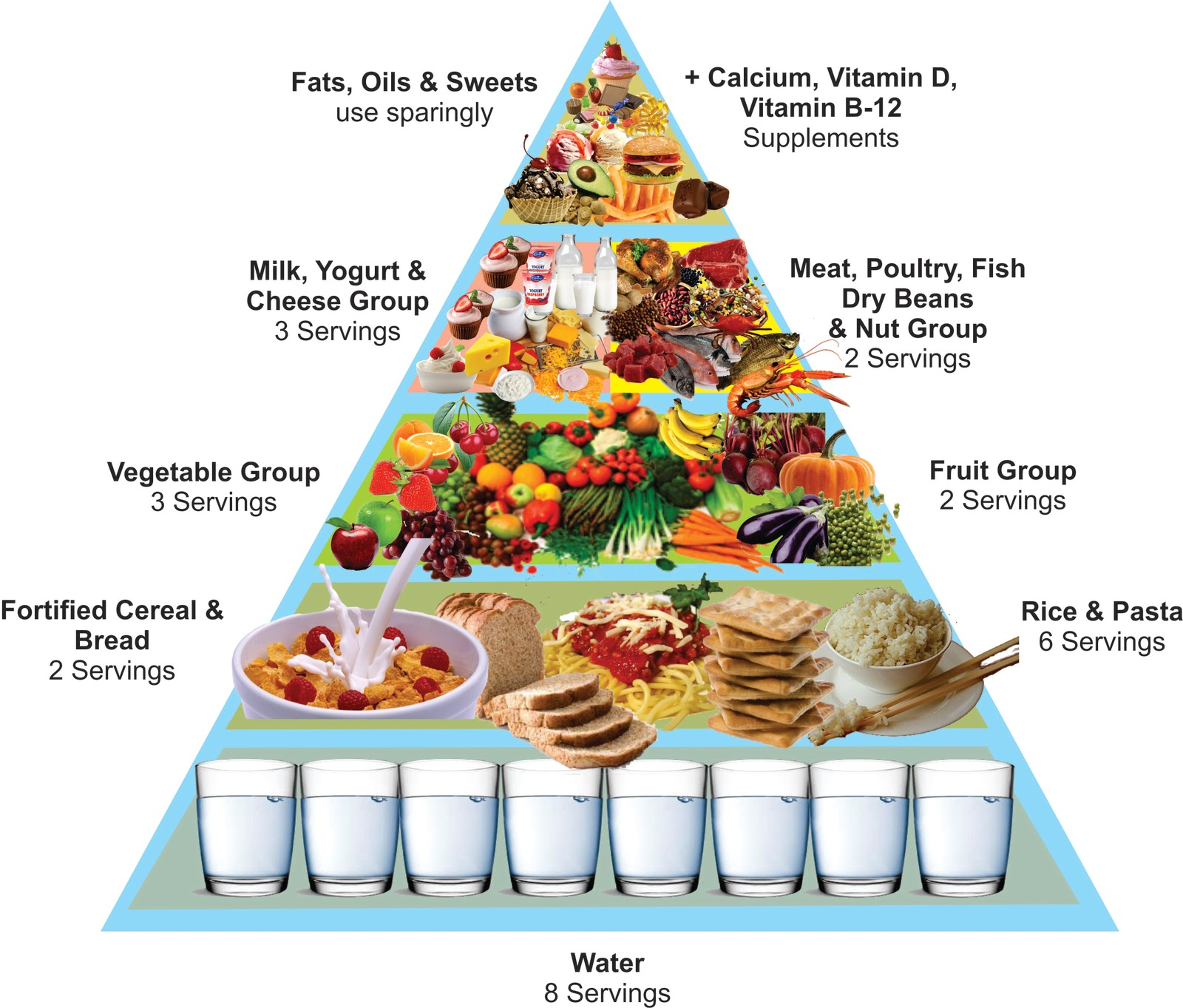 food choices that are ...