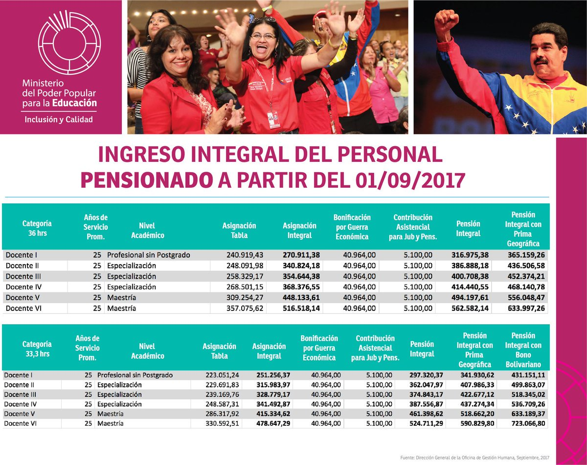 INGRESO INTEGRAL DEL PERSONAL DOCENTE PENSIONADO DESDE EL  01/09/2017
