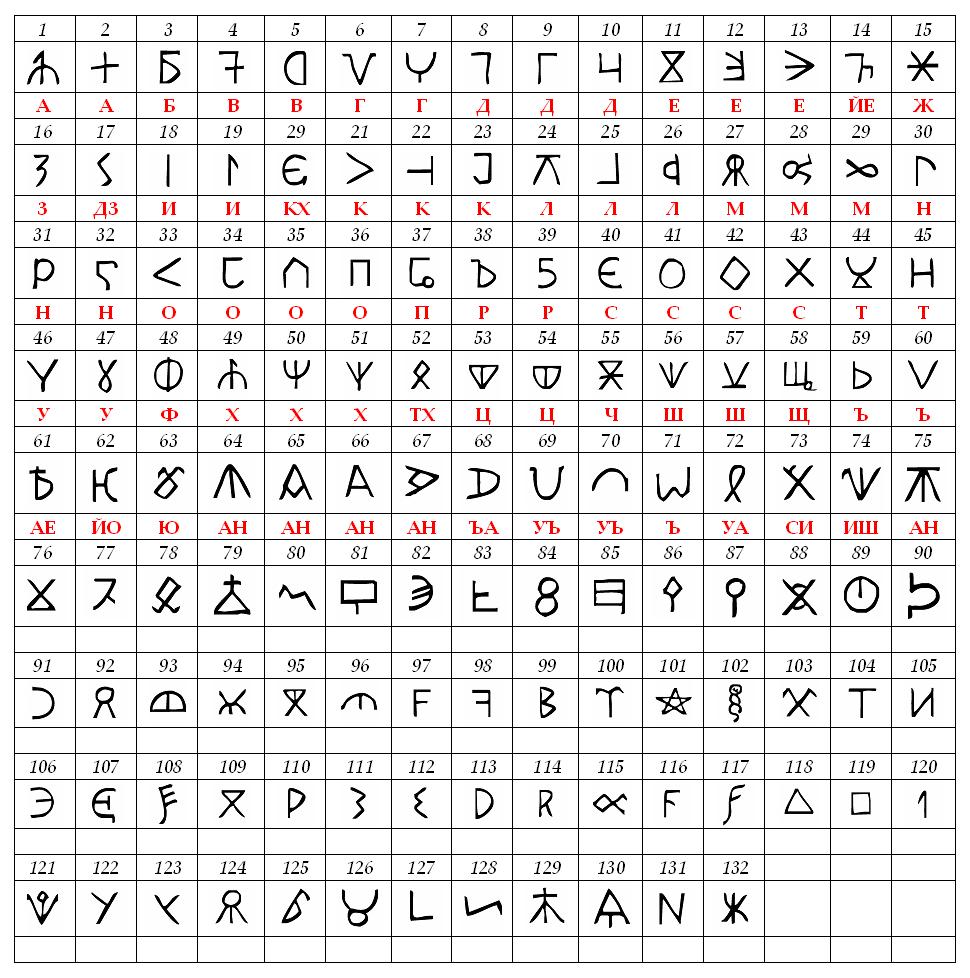 Kъnig alphabet