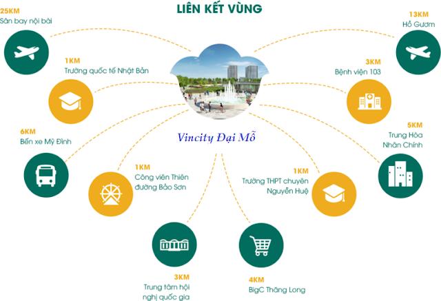 Liên kết vùng thuận lợi của dự án VINCITY Đại Mỗ