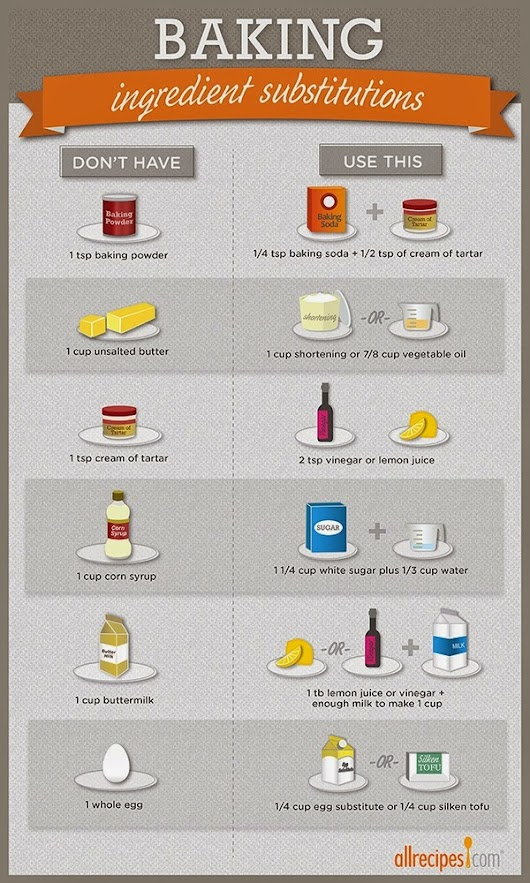 Guide to Healthier Baking