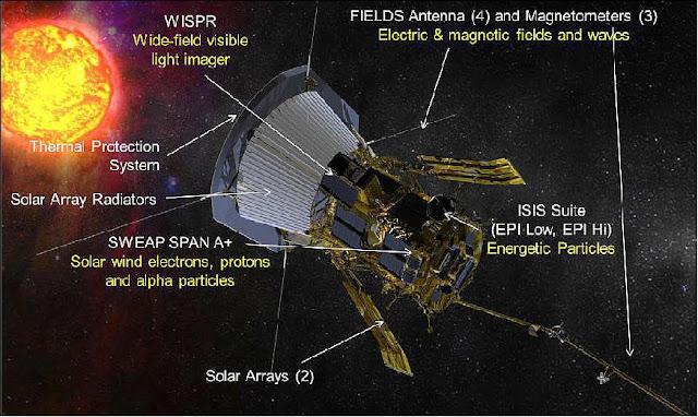 La sonda va a monitorear de cerca al sol usando armadura de última generación