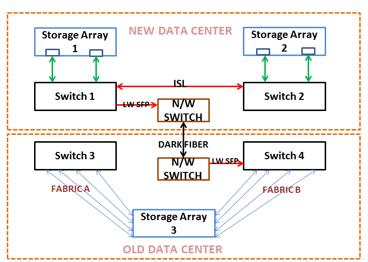 About Cisco Trunking   Zoning   Virtual SAN - SAN Admin - A