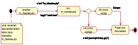 Gambar 4.41 Diagram Activity State input data bandara
