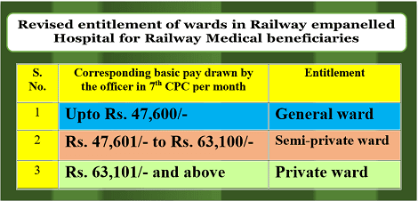 entitlement-of-wards-for-railway-medical-beneficiaries-reg
