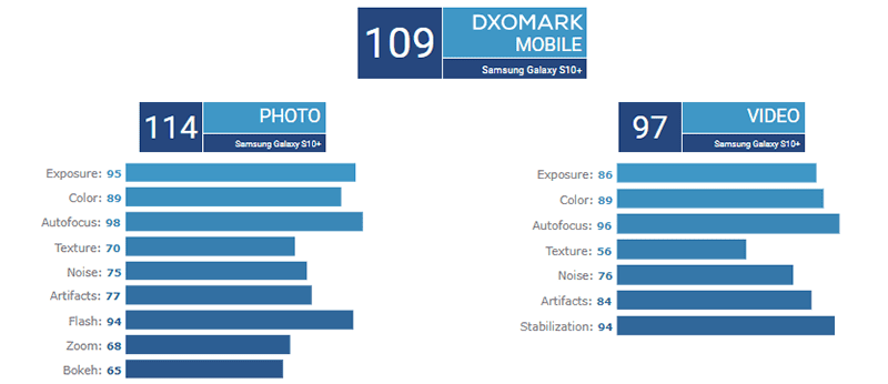 Detailed DxOMark score of Galaxy S10+