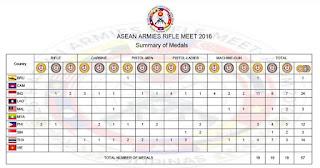 Asean Armies Rifle Meet (AARM) 2016