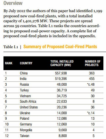 http://pdf.wri.org/global_coal_risk_assessment.pdf