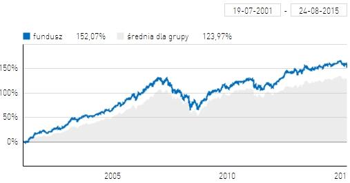 Wyniki NN Stabilnego Wzrostu na tle średniej dla grupy