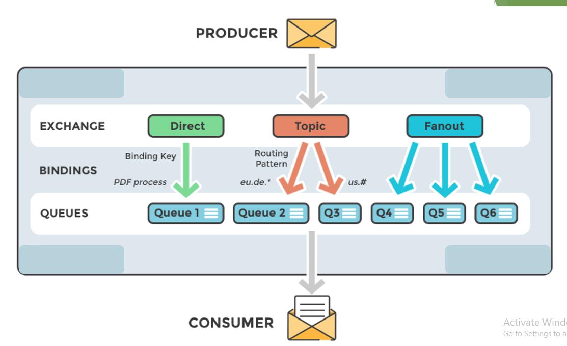 Nostra Technology: Pengenalan AMQP
