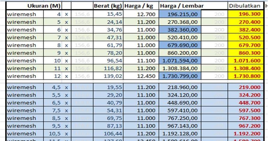 Image Result For Harga Wiremesh Beton