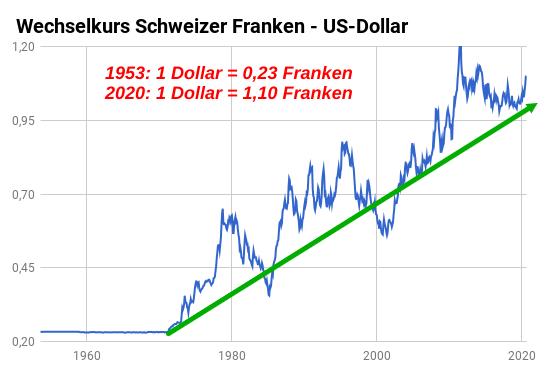 Die massive Aufwertung des Schweizer Frankens seit dem Jahr 1953 grafisch dargestellt