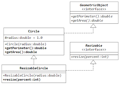 Difference between a class and interface in Java