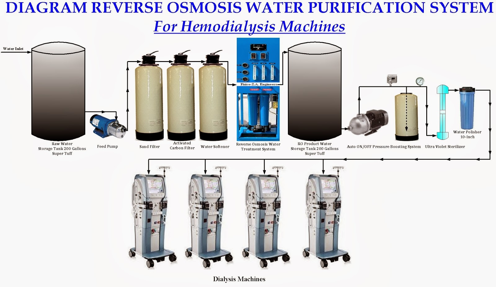 hight resolution of reverse osmosis water purification system for hemodialysis machines