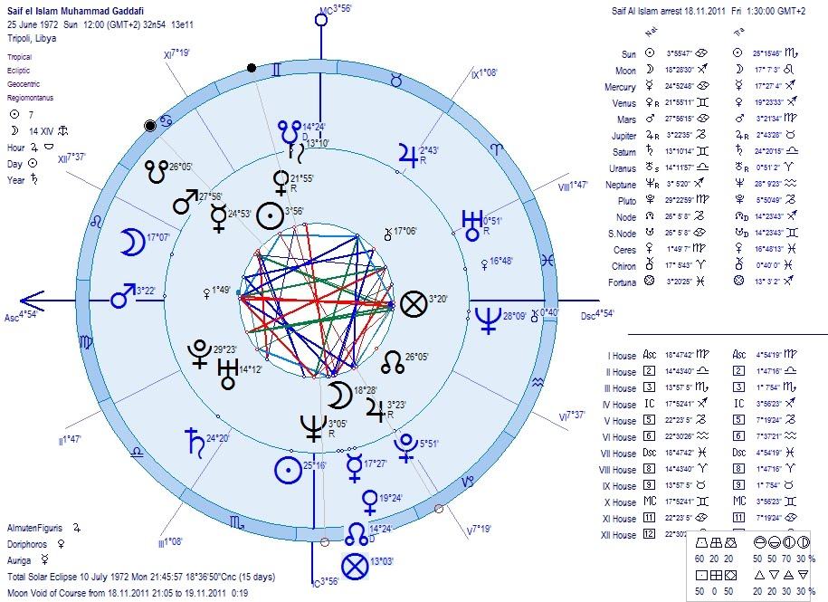 Astrology Charts Of The Arrest In Libya Of Saif Al Islam Gaddafis Son