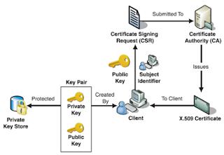 Membuat Sertifikat dan Kunci Server untuk webMethods