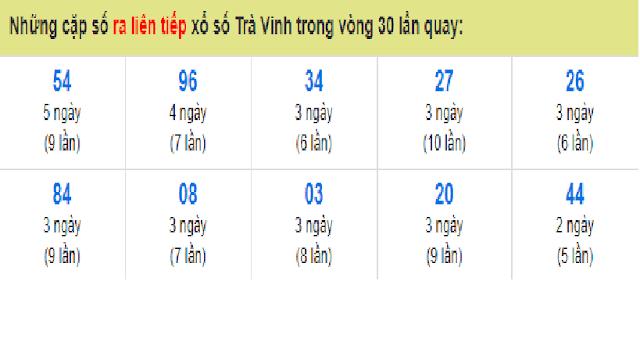 Những cặp số ra liên tiếp xổ số Trà Vinh trong vòng 30 lần quay - Win2888vn