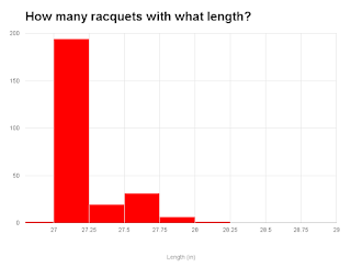 Length distribution of tennis racquets on the market