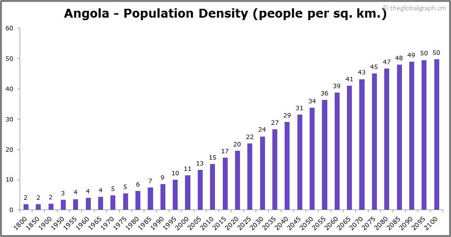 Angola  Population Density (people per sq. km.)