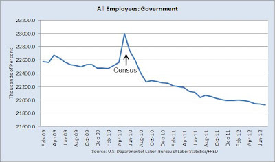 Total Govt Payrolls: All Employees: Government from February 2009 through July 2012, showing state/local budget cutting impact in declining government employment that slightly diminishes the growth since February 2010 in total jobs