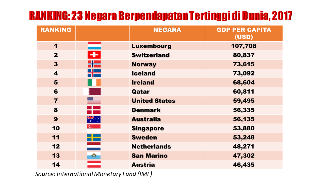 Why Cant Richest Country On Earth >> Malaysia Rank Top 20 Richest Countries In The World Azzad Muzahet
