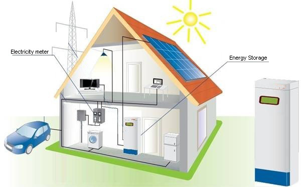 Home energy storage system market insights to 2025 for Mercedes benz energy storage system