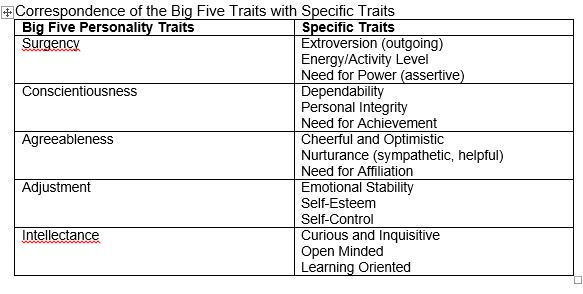 Chapter 6:Leadership Traits and Skills - PERSATUAN MAHASISWA