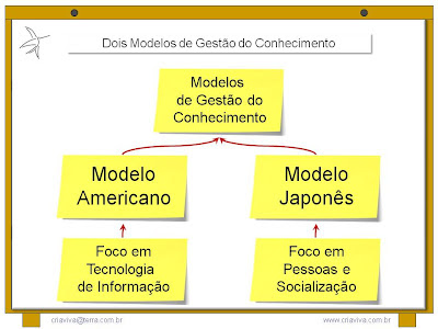 Gestão do Conhecimento / Informação / Americano e Japonês