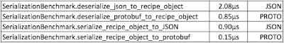 JSON Protobuf Data