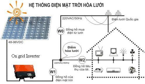 Hệ thống điện mặt trời hòa lưới cho gia đình