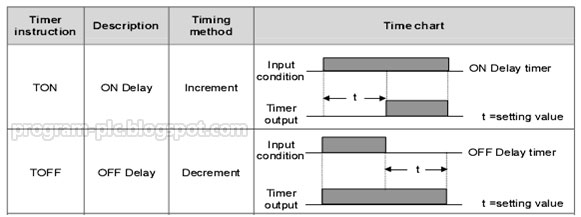 LG PLC Programming Timer TON TOFF