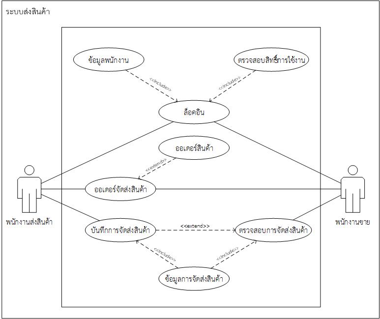 Use Case Diagram คืออะไร ใช้ทำอะไร - GlurGeek.Com
