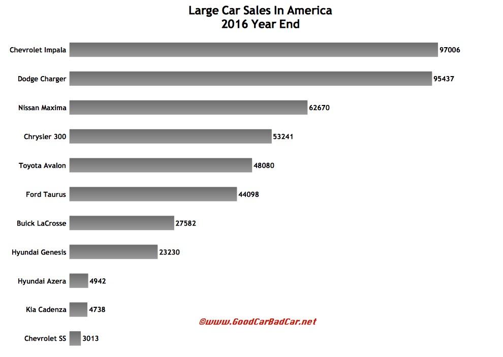 large car sales in america december 2016 2016 year end gcbc. Black Bedroom Furniture Sets. Home Design Ideas