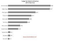U.S. large car sales chart 2016