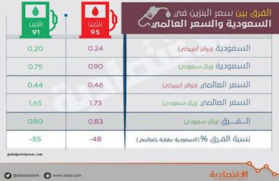 قائمة السعر الجديد | اسعار البنزين في السعودية 2018 وزارة الطاقة السعودية قية زيادة اسعار الوقود في السعودية 1439