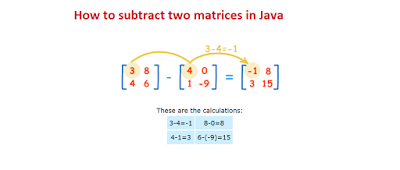 How to Add and Subtract Two Matrices in Java