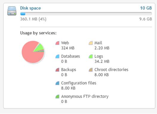 GUI-disk-plesk