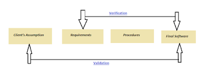 ISTQB - Software Verification Process